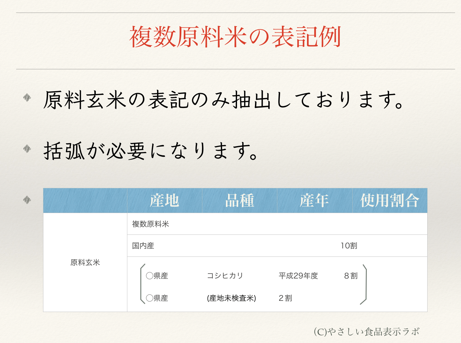 未検査米 原料玄米の表記 括弧