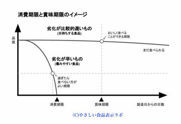 消費期限と賞味期限のイメージ